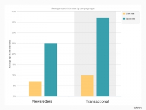 transactional-email-click-rates1